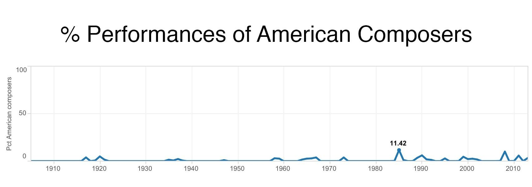 percent_performances_american_composers